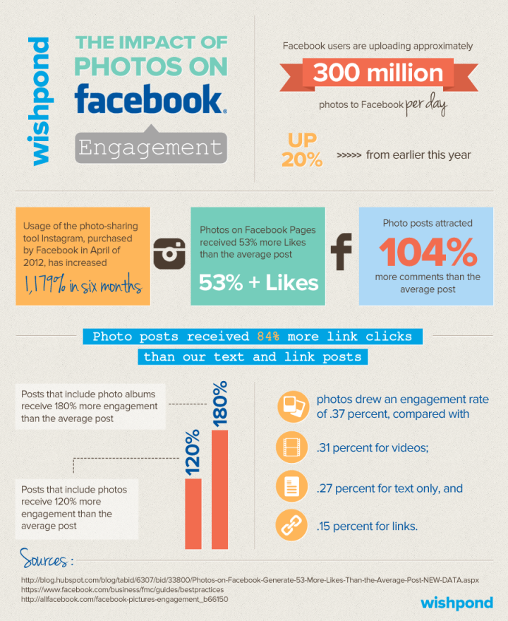 infographic-the-impact-of-photos-on-facebook-engagement_Wishpond