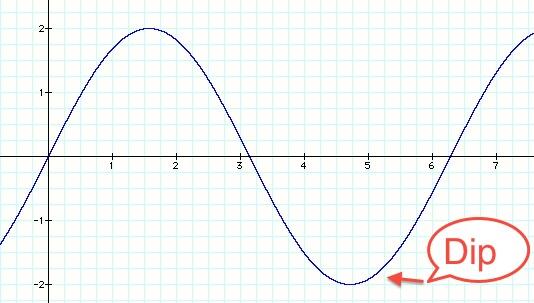 Sine curve, Mikhail Bell, The Dip, Seth Godin
