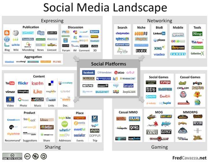 ParkerMather, Mikhail Bell, #socialmedia, Fred Cavazza