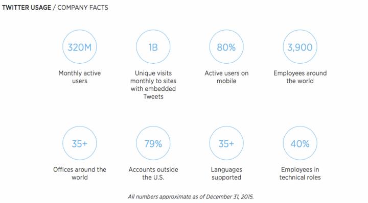 Twitter statistics, ParkerMather