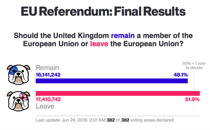 EU Referendum Brexit Results Remain Leave Bloomberg