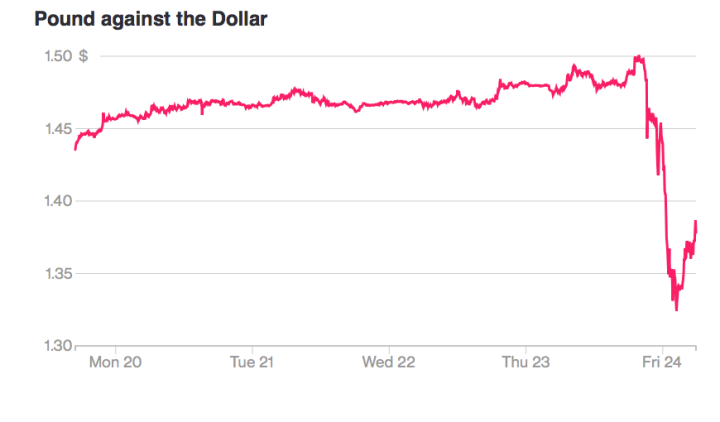 Pound versus Dollar exchange after Brexit Results Bloomberg.png